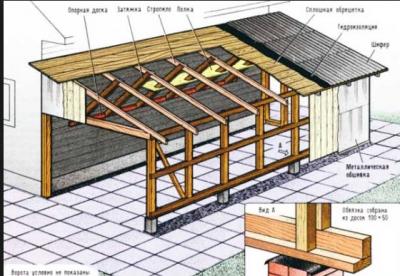 """Односкатная крыша для гаража : как сделать """"односкатку """" своими руками"""